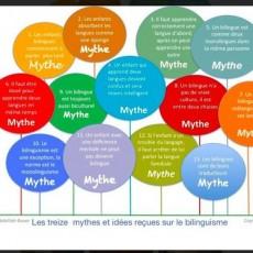 13-mythes